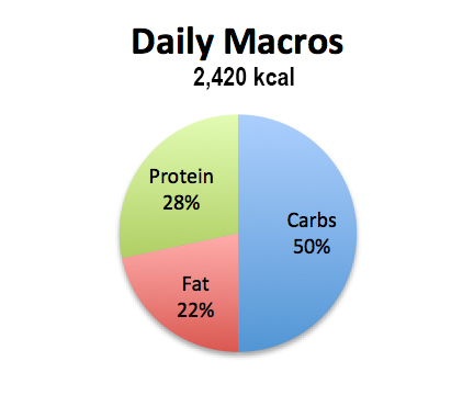 macros-full day