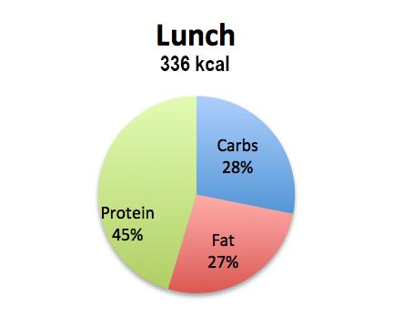 macros-lunch